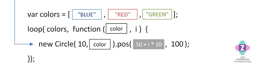 A picture showing colors in the square brackets of an array - beneath is a loop through the colors and each color is collected and used to color a new Circle.  The position of the circle is determined by the loop count.  The image has a flaw in it - I will fix it now.