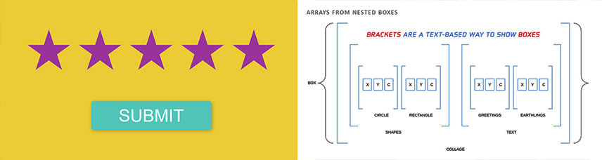 On the left are five bright purple stars on yellow background with a submit button beneath representing a form to submit to the database.  On the right are horizontally nested boxes with their tops and bottoms erased but corners left now looking like nested arrays - a caption above says that brackets are the text-based way to show boxes.
