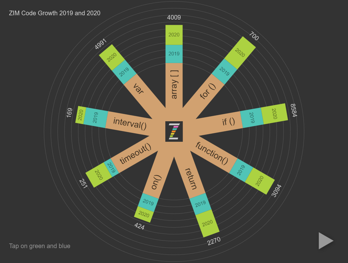 Animated Radial Chart showing Code Growth