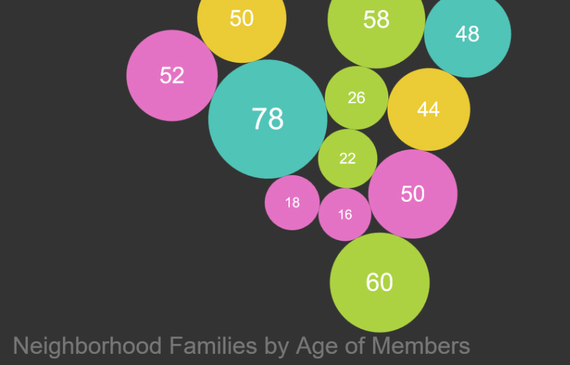 Physics Data Visualization showing neighbors' ages